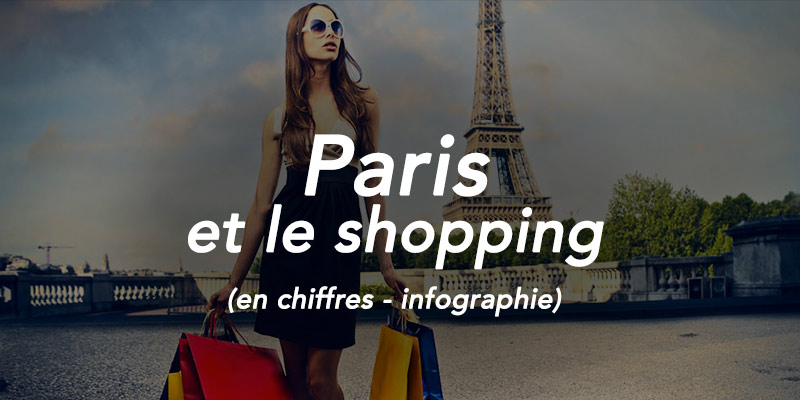 Paris et le shopping